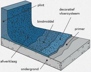 Decoratieve vloerafwerking